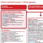 Chinese Leadership Chart